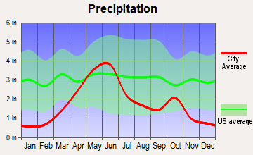 Spearfish, South Dakota average precipitation
