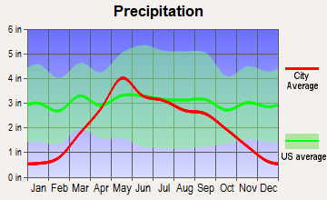Wagner, South Dakota average precipitation