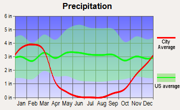 Pismo Beach, California average precipitation
