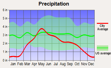 Wessington Springs, South Dakota average precipitation