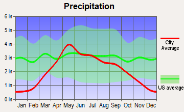 Dante, South Dakota average precipitation