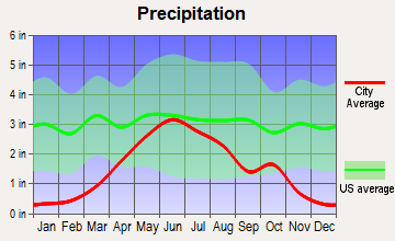 Eureka, South Dakota average precipitation