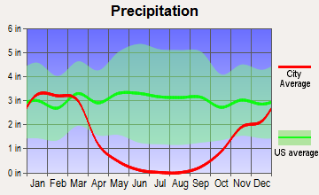 Planada, California average precipitation