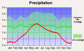 Frederick, South Dakota average precipitation