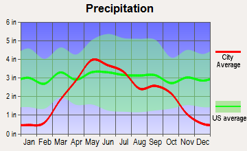 Burke, South Dakota average precipitation