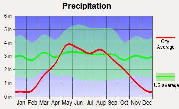 Bridgewater, South Dakota average precipitation