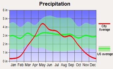 Bonesteel, South Dakota average precipitation