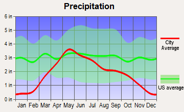 Aurora Center, South Dakota average precipitation