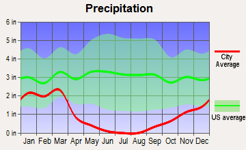 Porterville, California average precipitation