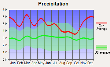 Mayland-Pleasant Hill, Tennessee average precipitation