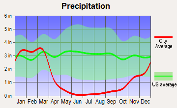 Ramona, California average precipitation