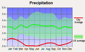 Rancho Mirage, California average precipitation