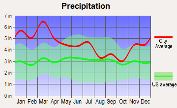 Jacksonville, Alabama average precipitation