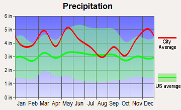 Goodlettsville, Tennessee average precipitation