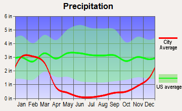 Redlands, California average precipitation