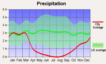 Reedley, California average precipitation