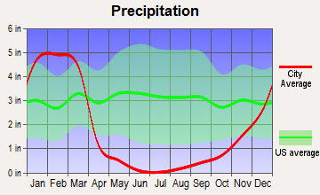Rialto, California average precipitation