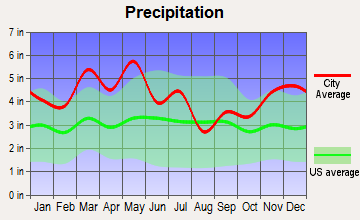 Lexington, Tennessee average precipitation