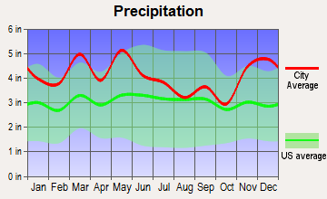 Nashville-Davidson, Tennessee average precipitation