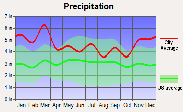 Powells Crossroads, Tennessee average precipitation