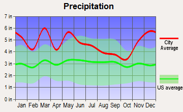 Sparta, Tennessee average precipitation