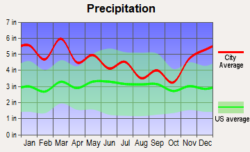 Sweetwater, Tennessee average precipitation