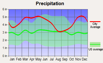 Union City, Tennessee average precipitation