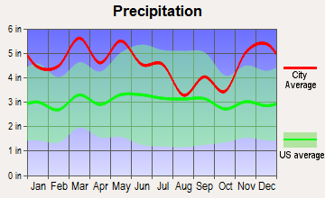 Waverly, Tennessee average precipitation