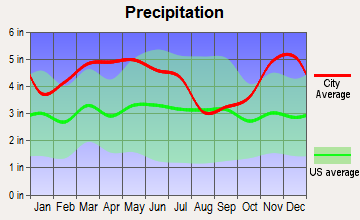 Yorkville, Tennessee average precipitation