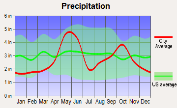 Alamo Heights, Texas average precipitation