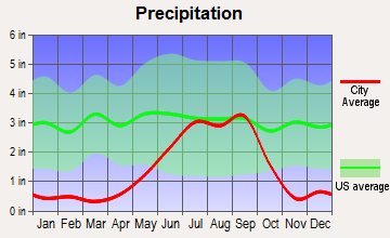 Alpine, Texas average precipitation