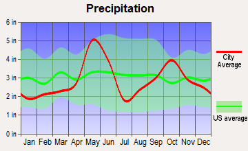 Anderson Mill, Texas average precipitation