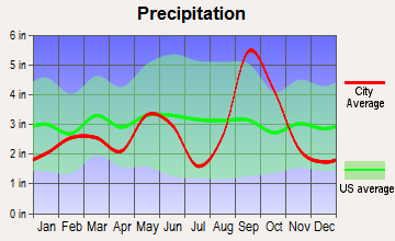 Aransas Pass, Texas average precipitation