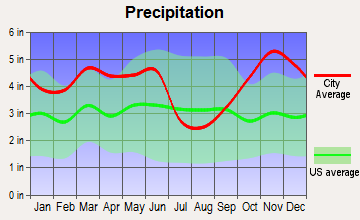 Atlanta, Texas average precipitation