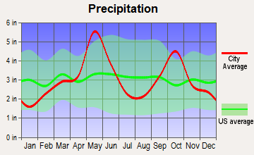 Aurora, Texas average precipitation