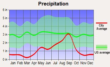 Balmorhea, Texas average precipitation