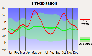 Bells, Texas average precipitation