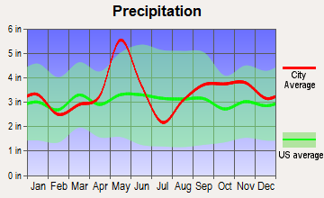 Bellville, Texas average precipitation