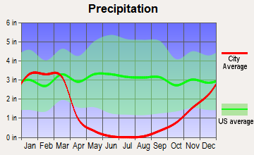 San Ardo, California average precipitation