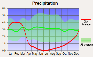 San Bernardino, California average precipitation