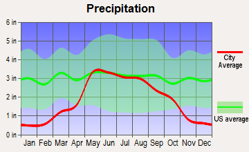 Claude, Texas average precipitation