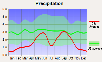 Colorado City, Texas average precipitation