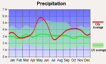 Columbus, Texas average precipitation