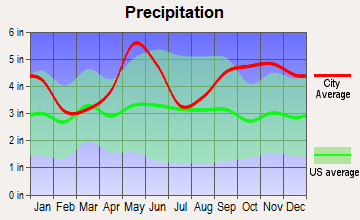 Cut and Shoot, Texas average precipitation