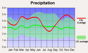 Daingerfield, Texas average precipitation