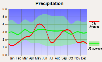 Dean, Texas average precipitation