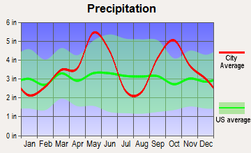 Denison, Texas average precipitation