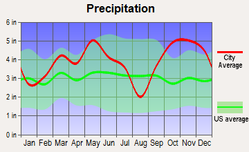 Deport, Texas average precipitation