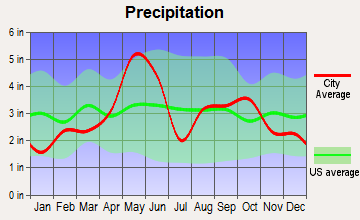 Dublin, Texas average precipitation