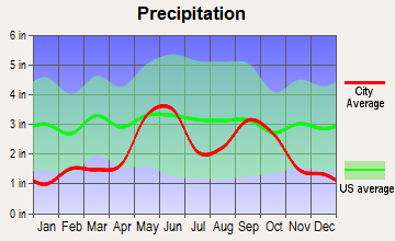 Eden, Texas average precipitation